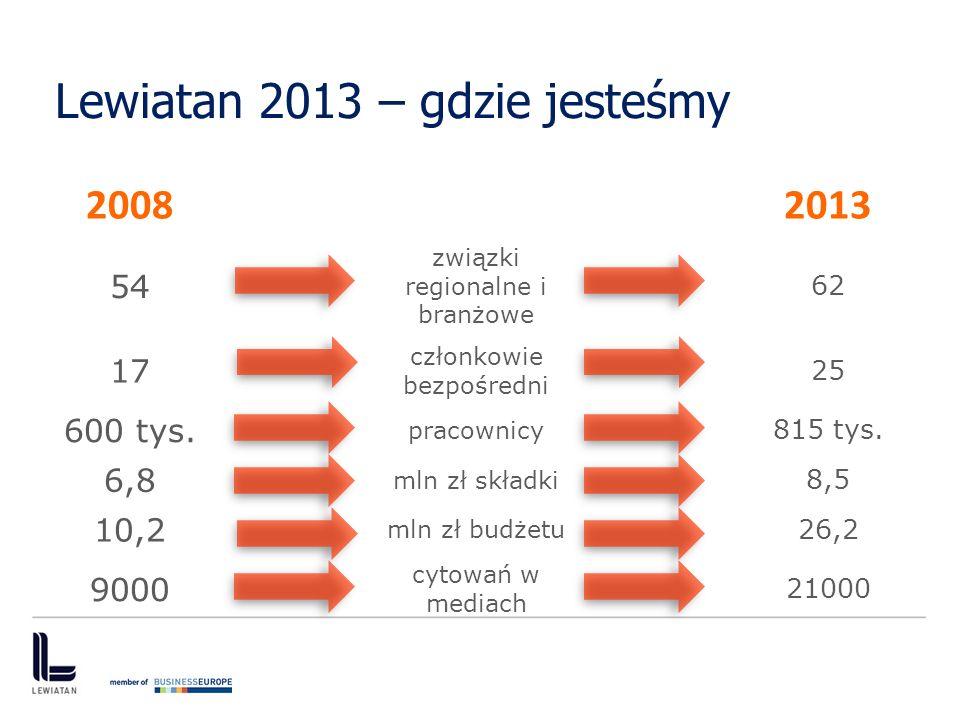 Lewiatan 2013 – gdzie jesteśmy 20082013 54 związki regionalne i branżowe 62 17 członkowie bezpośredni 25 600 tys. pracownicy 815 tys. 6,8 mln zł skład