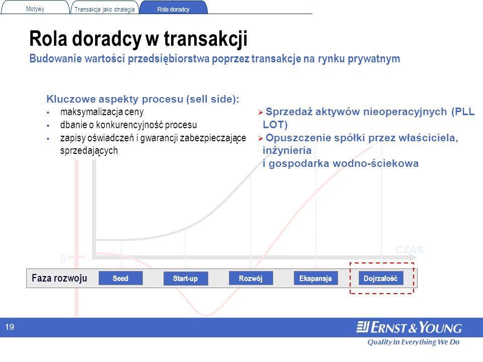 19 Rola doradcy w transakcji Budowanie wartości przedsiębiorstwa poprzez transakcje na rynku prywatnym CZAS Hipotetyczna WARTOŚĆ PRZEDSIĘBIORSTWA 0 Ro