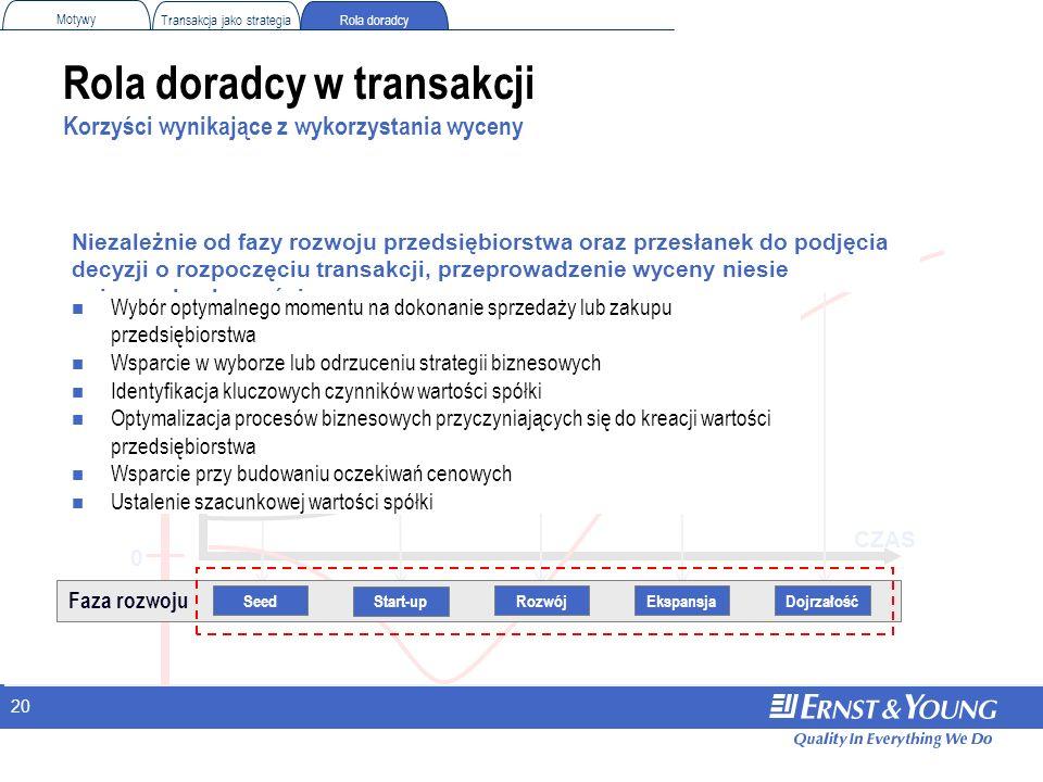 20 Rola doradcy w transakcji Korzyści wynikające z wykorzystania wyceny CZAS 0 Rola doradcy Motywy Transakcja jako strategia Faza rozwoju EkspansjaDoj