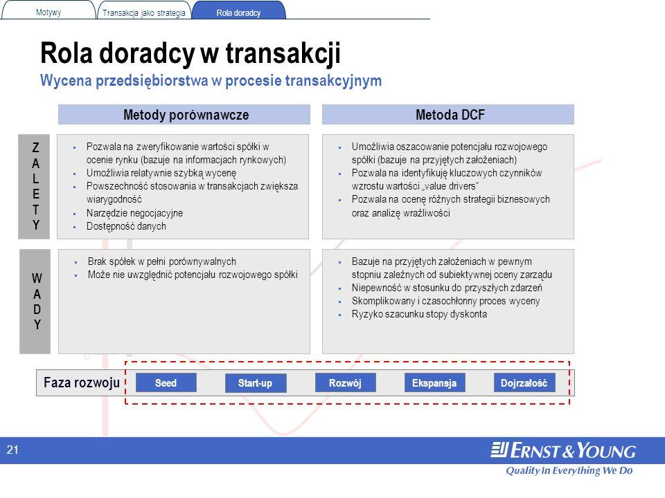 21 Rola doradcy w transakcji Wycena przedsiębiorstwa w procesie transakcyjnym 0 Rola doradcy Motywy Transakcja jako strategia Faza rozwoju EkspansjaDo
