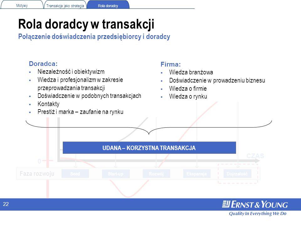 22 Rola doradcy w transakcji Połączenie doświadczenia przedsiębiorcy i doradcy CZAS Hipotetyczna WARTOŚĆ PRZEDSIĘBIORSTWA 0 Rola doradcy Motywy Transa