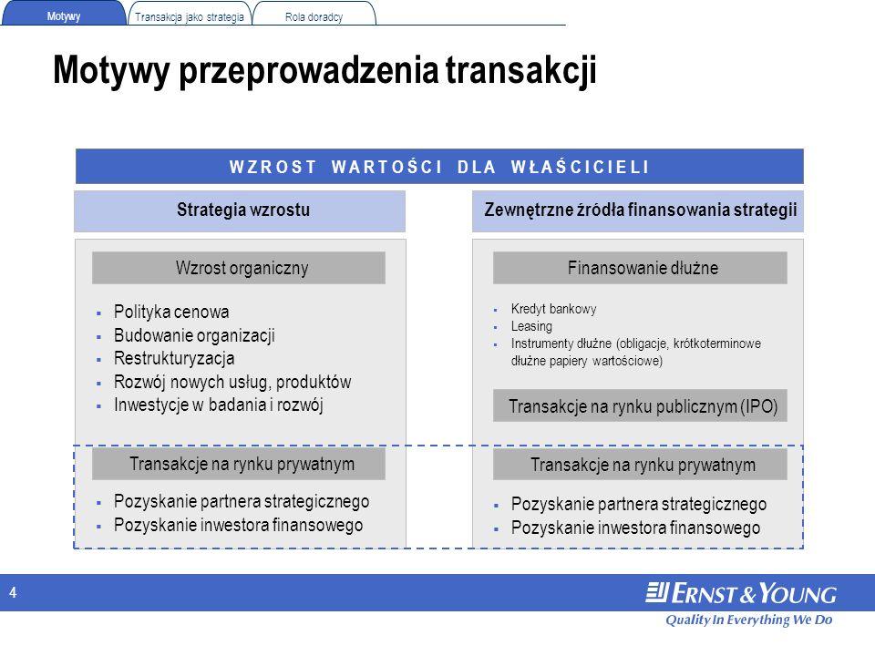 4 Rola doradcy Motywy Transakcja jako strategia W Z R O S T W A R T O Ś C I D L A W Ł A Ś C I C I E L I Polityka cenowa Budowanie organizacji Restrukt