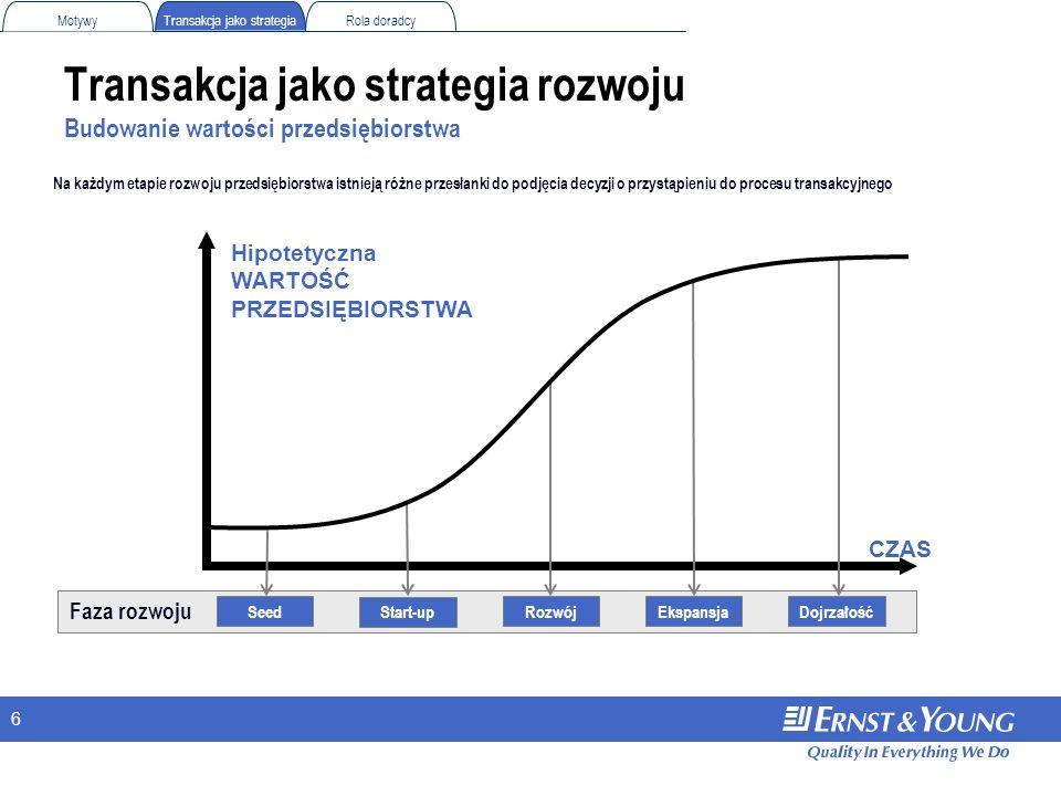 6 Transakcja jako strategia rozwoju Budowanie wartości przedsiębiorstwa CZAS SeedEkspansjaDojrzałość Hipotetyczna WARTOŚĆ PRZEDSIĘBIORSTWA Faza rozwoj