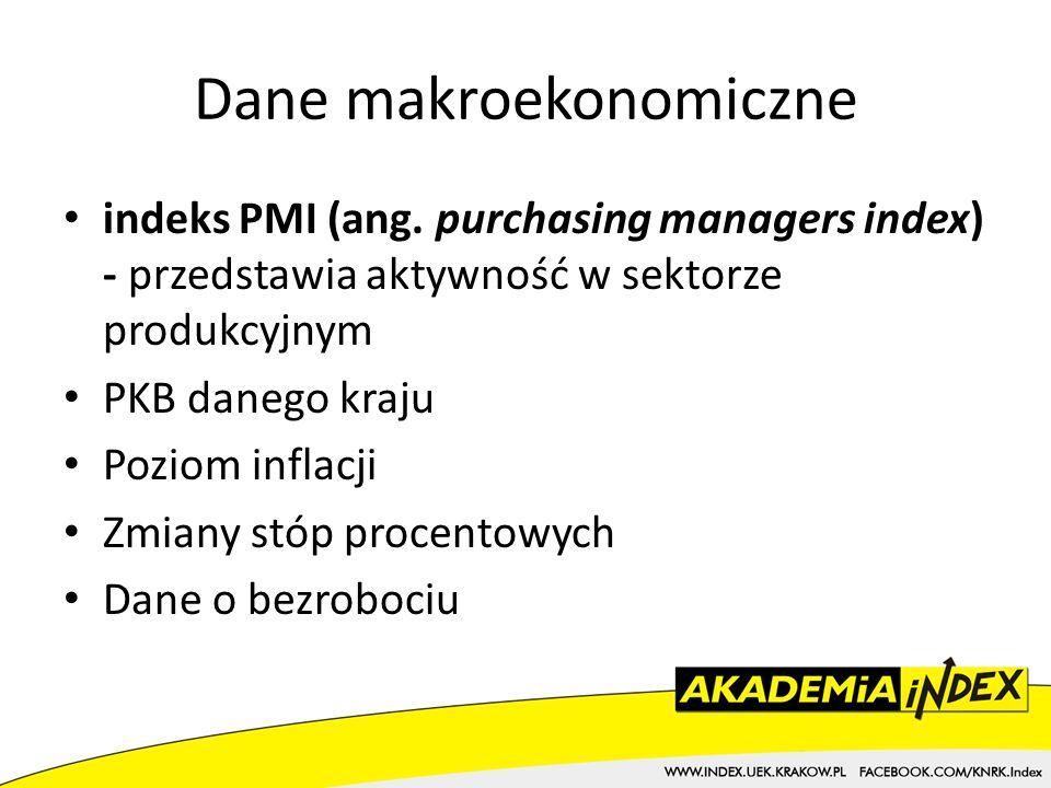 Dane makroekonomiczne indeks PMI (ang.