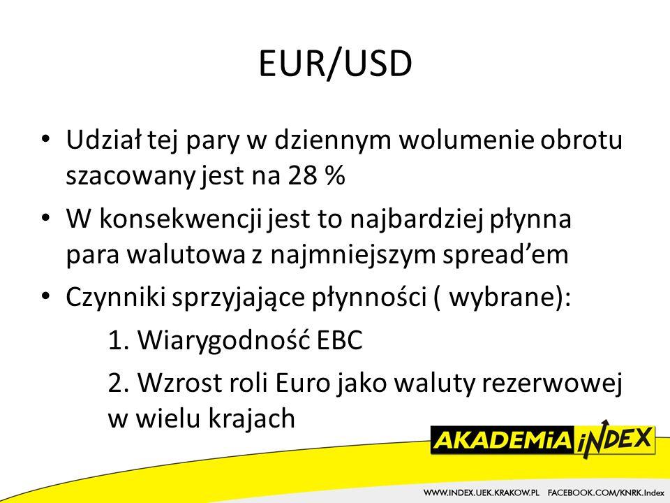 EUR/USD Udział tej pary w dziennym wolumenie obrotu szacowany jest na 28 % W konsekwencji jest to najbardziej płynna para walutowa z najmniejszym spreadem Czynniki sprzyjające płynności ( wybrane): 1.