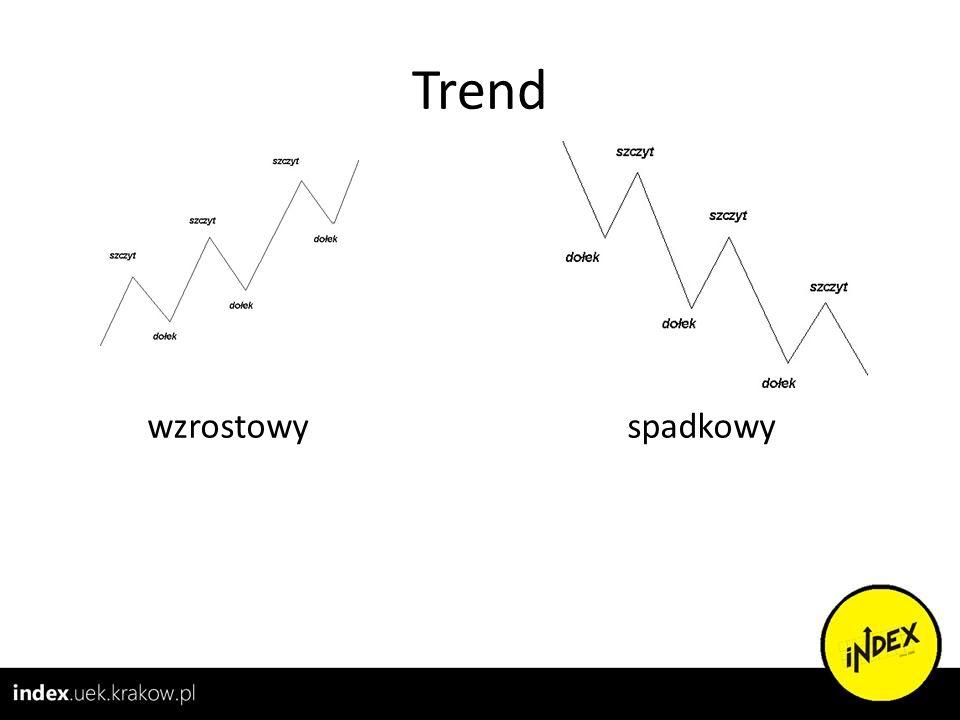 Trend wzrostowyspadkowy