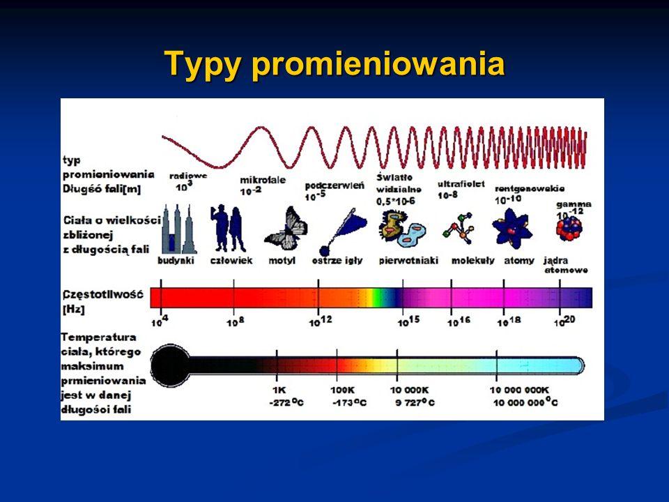 Promieniowanie gamma Są to fale elektromagnetyczne o długości krótszej od 10 -10 m.
