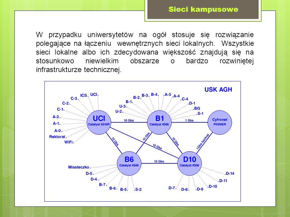 Sieci kampusowe W przypadku uniwersytetów na ogół stosuje się rozwiązanie polegające na łączeniu wewnętrznych sieci lokalnych. Wszystkie sieci lokalne