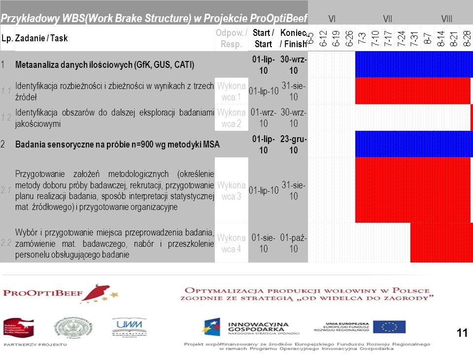 11 Przykładowy WBS(Work Brake Structure) w Projekcie ProOptiBeef VIVIIVIII Lp.Zadanie / Task Odpow.