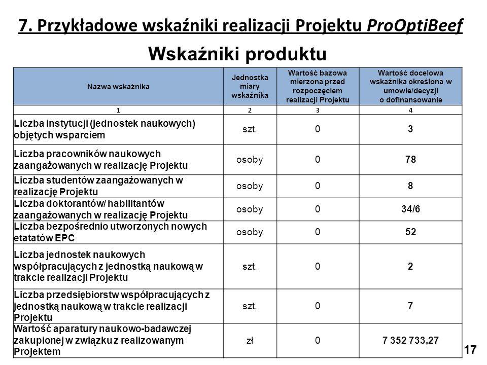 7. Przykładowe wskaźniki realizacji Projektu ProOptiBeef Wskaźniki produktu Nazwa wskaźnika Jednostka miary wskaźnika Wartość bazowa mierzona przed ro