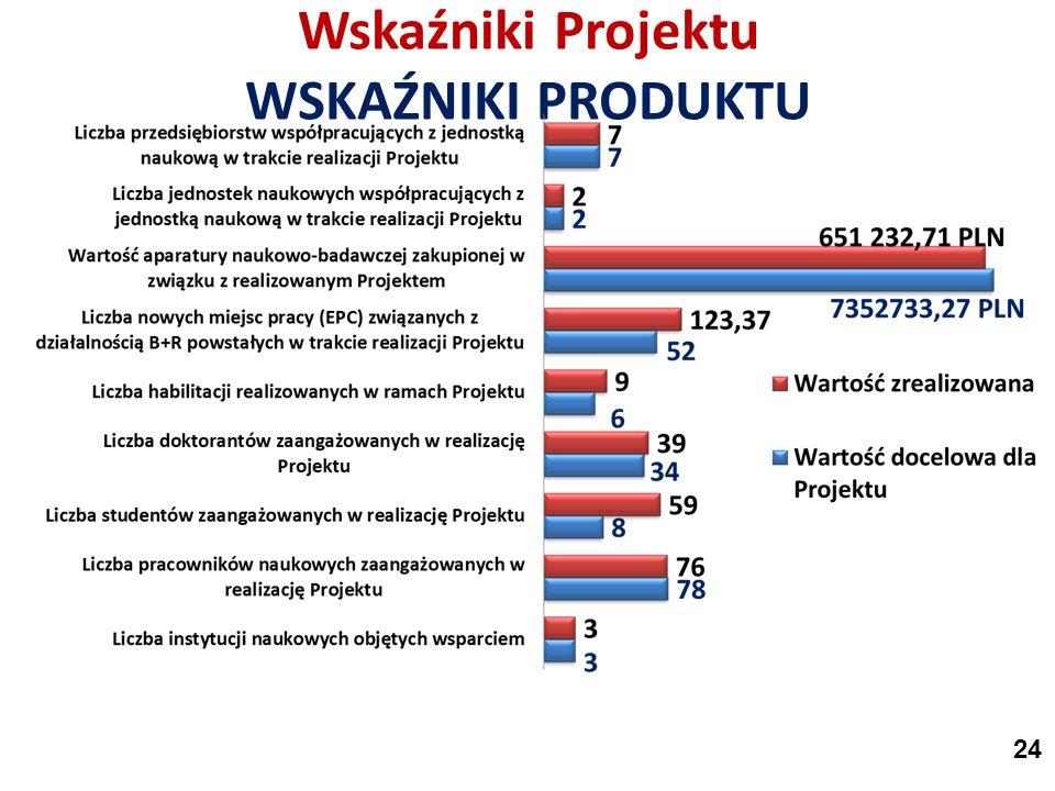 Wskaźniki Projektu WSKAŹNIKI PRODUKTU 24