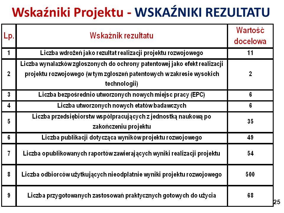 Wskaźniki Projektu - WSKAŹNIKI REZULTATU 25