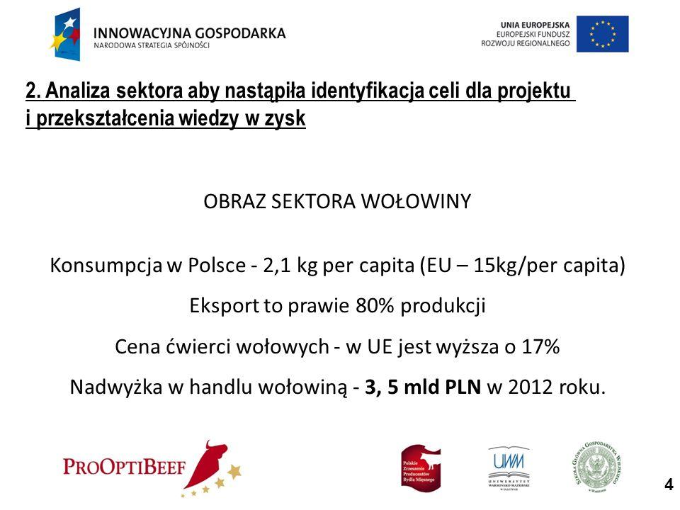 OBRAZ SEKTORA WOŁOWINY Konsumpcja w Polsce - 2,1 kg per capita (EU – 15kg/per capita) Eksport to prawie 80% produkcji Cena ćwierci wołowych - w UE jest wyższa o 17% Nadwyżka w handlu wołowiną - 3, 5 mld PLN w 2012 roku.