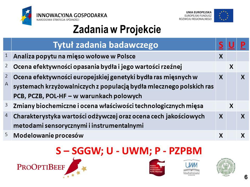 Tytuł zadania badawczegoSUP 1 Analiza popytu na mięso wołowe w PolsceX 2 Ocena efektywności opasania bydła i jego wartości rzeźnejX 2A2A Ocena efektywności europejskiej genetyki bydła ras mięsnych w systemach krzyżowalniczych z populacją bydła mlecznego polskich ras PCB, PCZB, POL-HF – w warunkach polowych XX 3 Zmiany biochemiczne i ocena właściwości technologicznych mięsaX 4 Charakterystyka wartości odżywczej oraz ocena cech jakościowych metodami sensorycznymi i instrumentalnymi XX 5 Modelowanie procesówXX Zadania w Projekcie S – SGGW; U - UWM; P - PZPBM 6