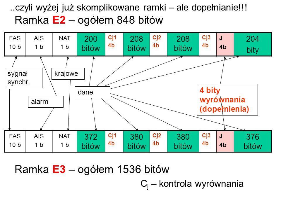 FAS 10 b AIS 1 b NAT 1 b 200 bitów Cj1 4b 208 bitów Cj2 4b 208 bitów Cj3 4b J 4b 204 bity dane 4 bity wyrównania (dopełnienia) Ramka E2 – ogółem 848 b