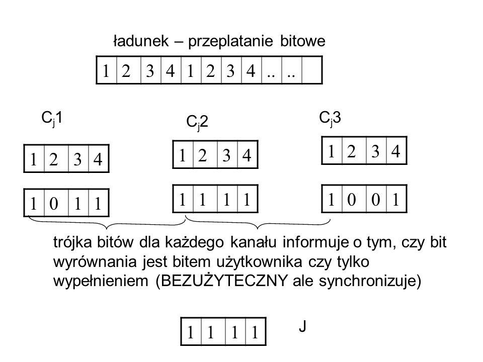 12341234.. ładunek – przeplatanie bitowe 1234 1234 1234 Cj1Cj1 Cj2Cj2 Cj3Cj3 1011 11111001 trójka bitów dla każdego kanału informuje o tym, czy bit wy