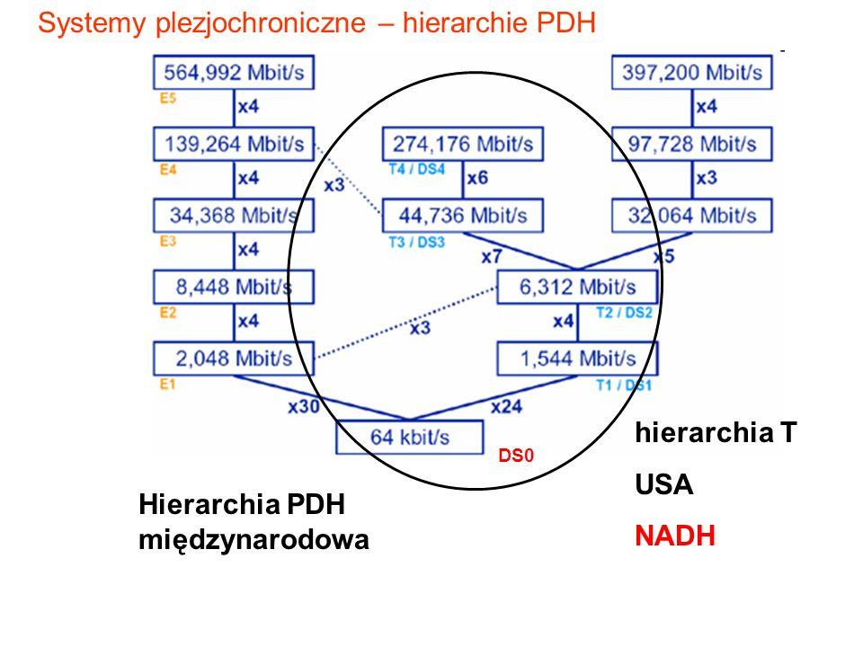 Hierarchia PDH międzynarodowa DS0 hierarchia T USA NADH Systemy plezjochroniczne – hierarchie PDH