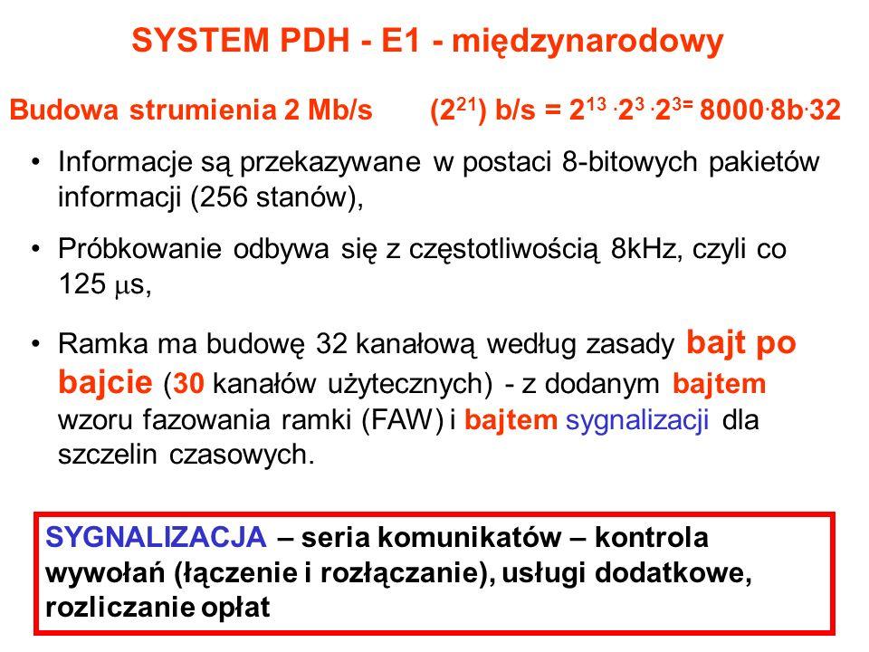 Budowa strumienia 2 Mb/s (2 21 ) b/s = 2 13. 2 3. 2 3= 8000. 8b. 32 Informacje są przekazywane w postaci 8-bitowych pakietów informacji (256 stanów),