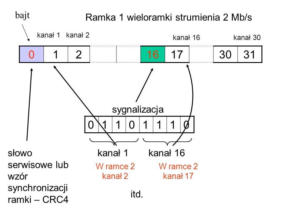 01216173031 sygnalizacja Ramka 1 wieloramki strumienia 2 Mb/s 01101110 kanał 16 kanał 1 W ramce 2 kanał 2 W ramce 2 kanał 17 itd. słowo serwisowe lub