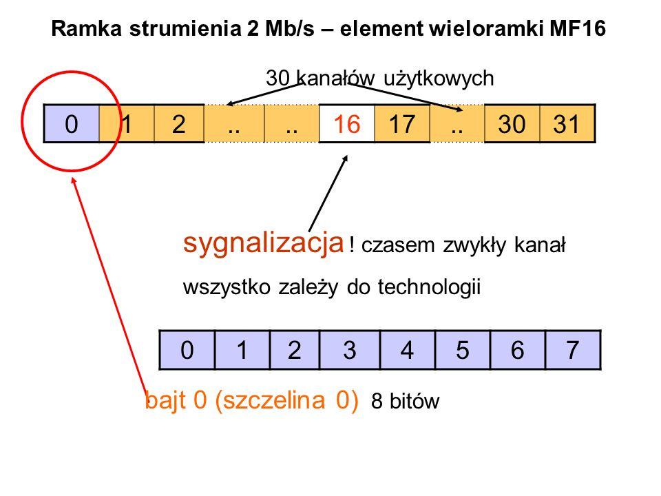 012.. 1617..3031 sygnalizacja ! czasem zwykły kanał wszystko zależy do technologii Ramka strumienia 2 Mb/s – element wieloramki MF16 bajt 0 (szczelina