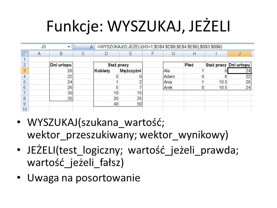 Funkcje: PODAJ.POZYCJĘ, INDEKS PODAJ.POZYCJĘ(szukana_wartość; przeszukiwana_tablica; typ_porównania) INDEKS(tablica; nr_wiersza; nr_kolumny)