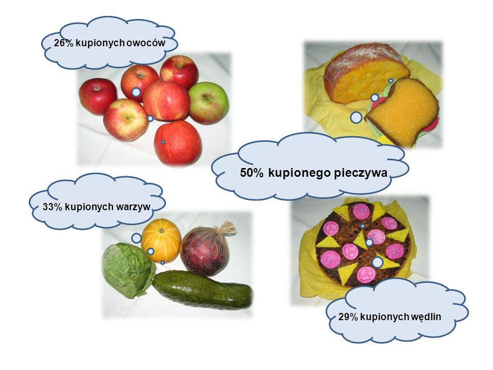 26% kupionych owoców 50% kupionego pieczywa 33% kupionych warzyw 29% kupionych wędlin