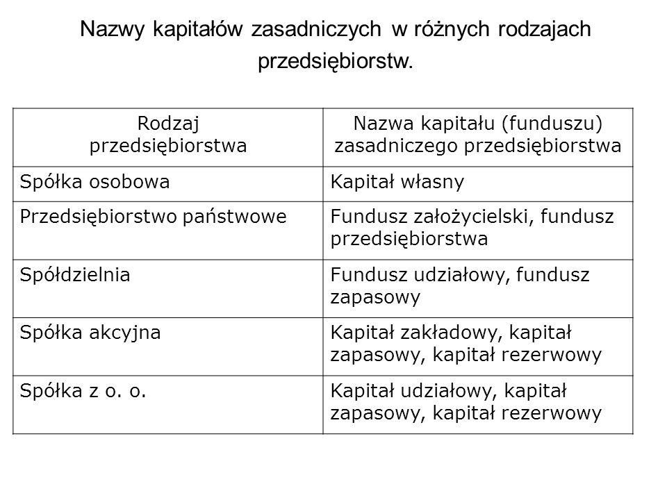 Nazwy kapitałów zasadniczych w różnych rodzajach przedsiębiorstw. Rodzaj przedsiębiorstwa Nazwa kapitału (funduszu) zasadniczego przedsiębiorstwa Spół