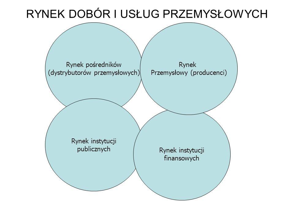 RYNEK DOBÓR I USŁUG PRZEMYSŁOWYCH Rynek pośredników (dystrybutorów przemysłowych) Rynek instytucji publicznych Rynek instytucji finansowych Rynek Prze