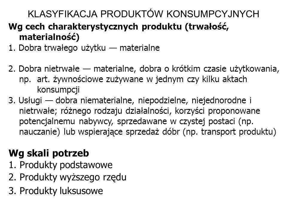 KLASYFIKACJA PRODUKTÓW KONSUMPCYJNYCH Wg cech charakterystycznych produktu (trwałość, materialność) 1. Dobra trwałego użytku materialne 2. Dobra nietr