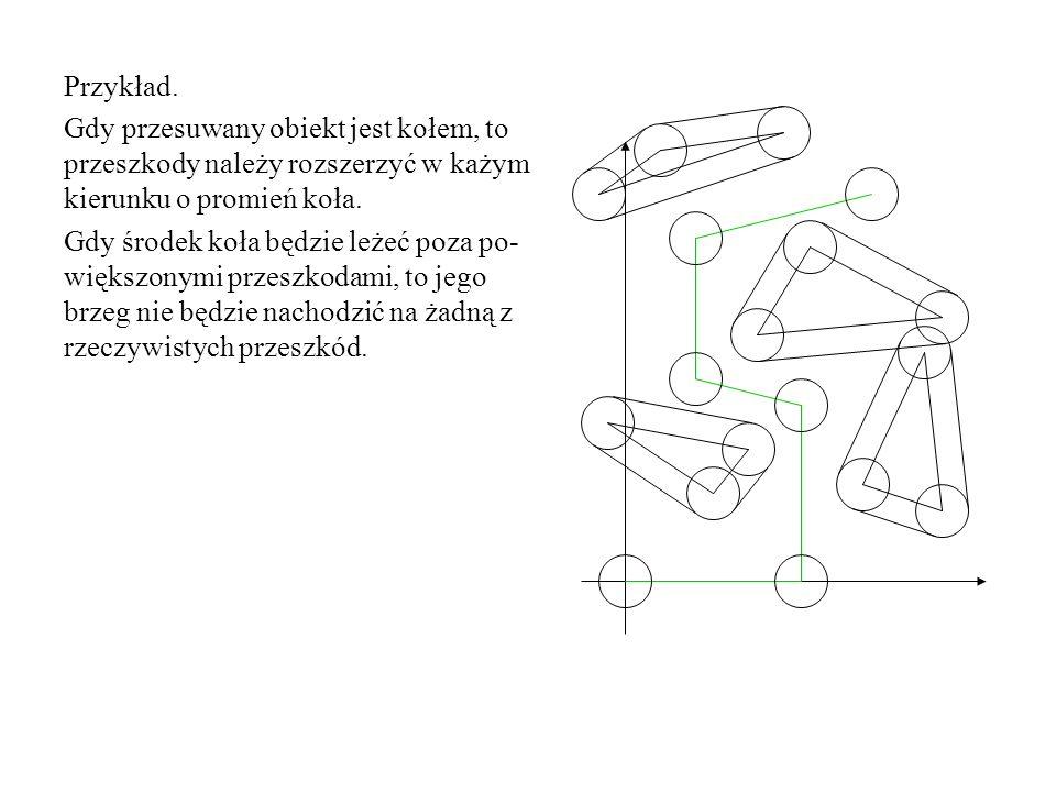 Przykład. Gdy przesuwany obiekt jest kołem, to przeszkody należy rozszerzyć w każym kierunku o promień koła. Gdy środek koła będzie leżeć poza po- wię