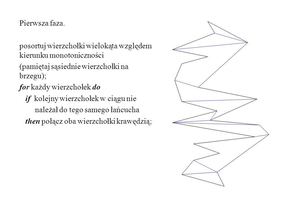 Pierwsza faza. posortuj wierzchołki wielokąta względem kierunku monotoniczności (pamiętaj sąsiednie wierzchołki na brzegu); for każdy wierzchołek do i