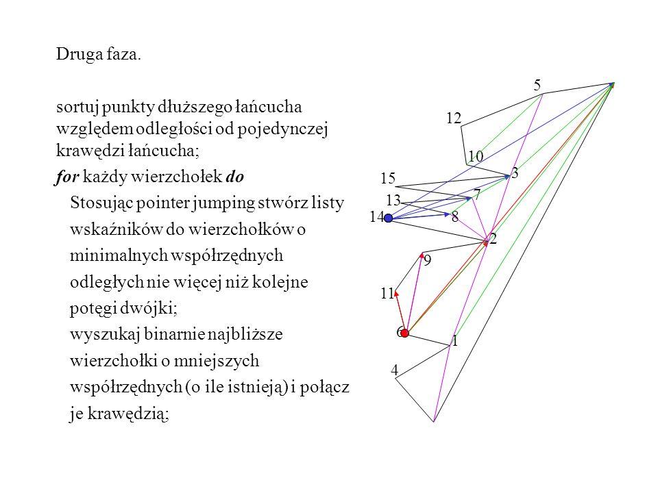 Druga faza. sortuj punkty dłuższego łańcucha względem odległości od pojedynczej krawędzi łańcucha; for każdy wierzchołek do Stosując pointer jumping s