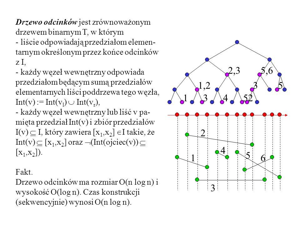 Drzewo odcinków jest zrównoważonym drzewem binarnym T, w którym - liście odpowiadają przedziałom elemen- tarnym określonym przez końce odcinków z I, - każdy węzeł wewnętrzny odpowiada przedziałom będącym sumą przedziałów elementarnych liści poddrzewa tego węzła, Int(v) := Int(v l ) Int(v r ), - każdy węzeł wewnętrzny lub liść v pa- mięta przedział Int(v) i zbiór przedziałów I(v) I, który zawiera [x 1,x 2 ] I takie, że Int(v) [x 1,x 2 ] oraz (Int(ojciec(v)) [x 1,x 2 ]).