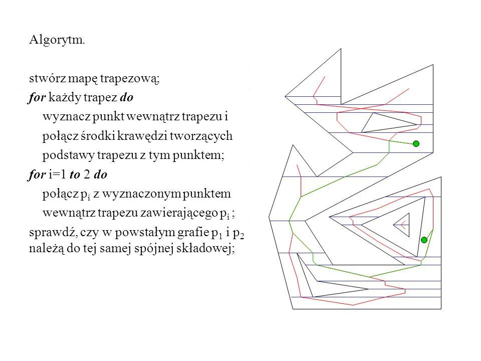 Algorytm. stwórz mapę trapezową; for każdy trapez do wyznacz punkt wewnątrz trapezu i połącz środki krawędzi tworzących podstawy trapezu z tym punktem