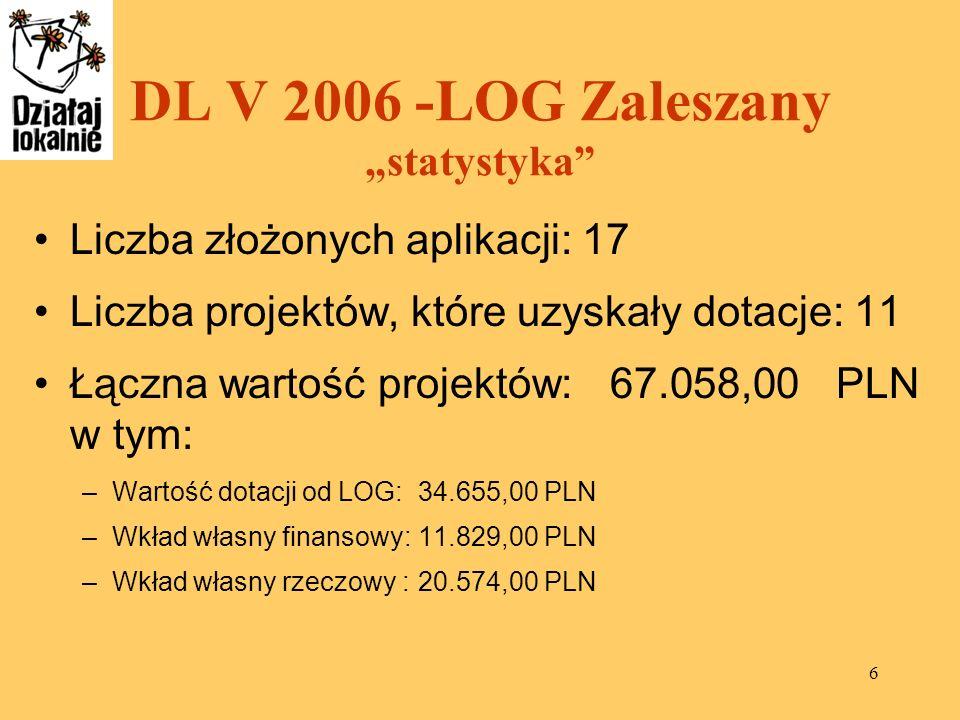 6 DL V 2006 -LOG Zaleszany statystyka Liczba złożonych aplikacji: 17 Liczba projektów, które uzyskały dotacje: 11 Łączna wartość projektów: 67.058,00
