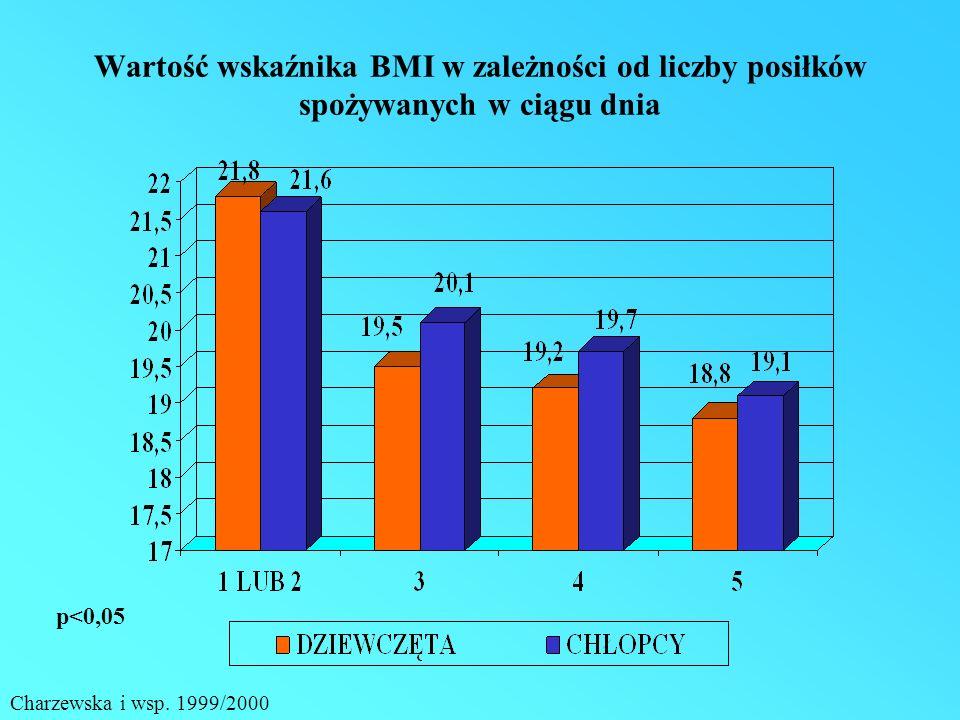 Wartość wskaźnika BMI w zależności od liczby posiłków spożywanych w ciągu dnia p<0,05 Charzewska i wsp.
