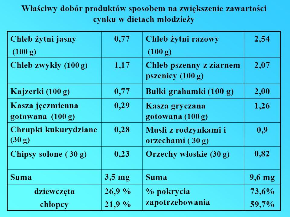 Właściwy dobór produktów sposobem na zwiększenie zawartości cynku w dietach młodzieży Chleb żytni jasny (100 g) 0,77Chleb żytni razowy (100 g) 2,54 Chleb zwykły (100 g) 1,17Chleb pszenny z ziarnem pszenicy (100 g) 2,07 Kajzerki (100 g) 0,77Bułki grahamki (100 g)2,00 Kasza jęczmienna gotowana (100 g) 0,29Kasza gryczana gotowana (100 g) 1,26 Chrupki kukurydziane (30 g) 0,28Musli z rodzynkami i orzechami ( 30 g) 0,9 Chipsy solone ( 30 g) 0,23Orzechy włoskie (30 g) 0,82 Suma3,5 mgSuma9,6 mg dziewczęta chłopcy 26,9 % 21,9 % % pokrycia zapotrzebowania 73,6% 59,7%