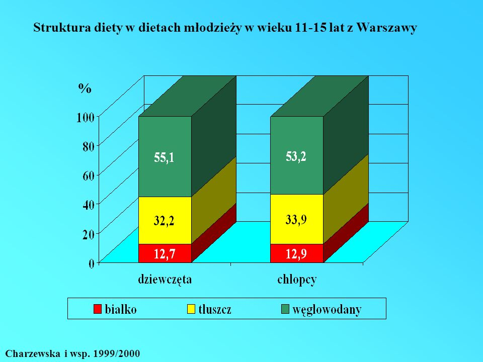 Zawartość w diecie g Poziom wystarczający > 50 nmol/l Badanie 1 (zima 2002)2,538,6% Badanie 2 (lato)2,1582,8% Badanie 3 (zima 2003)2,038,6% Zawartość witaminy D w dietach dziewcząt w wieku pokwitania oraz częstość występowania wystarczających poziomów witaminy D w surowicy.