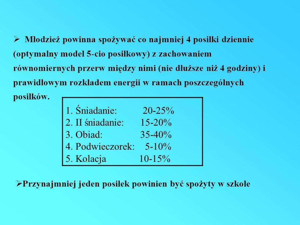 Zawartość cynku w dietach dzieci i młodzieży w porównaniu z normą % SzajkowskiCharzewska i wsp.