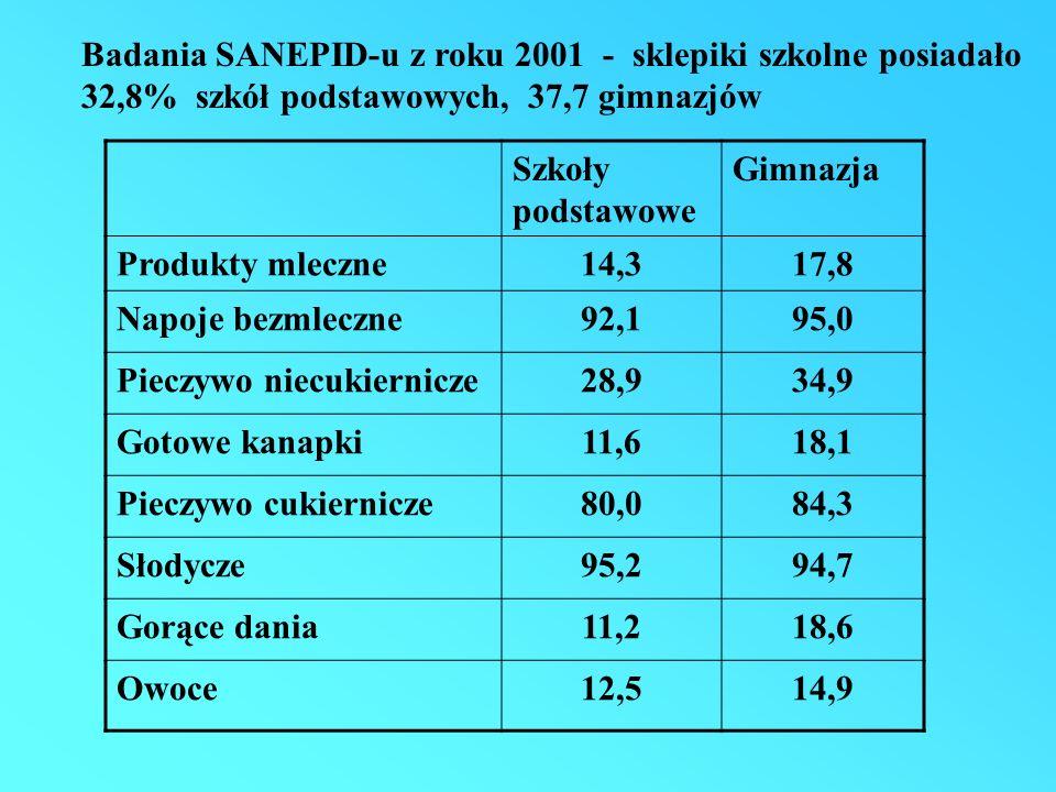Szkoły podstawowe Gimnazja Produkty mleczne14,317,8 Napoje bezmleczne92,195,0 Pieczywo niecukiernicze28,934,9 Gotowe kanapki11,618,1 Pieczywo cukiernicze80,084,3 Słodycze95,294,7 Gorące dania11,218,6 Owoce12,514,9 Badania SANEPID-u z roku 2001 - sklepiki szkolne posiadało 32,8% szkół podstawowych, 37,7 gimnazjów