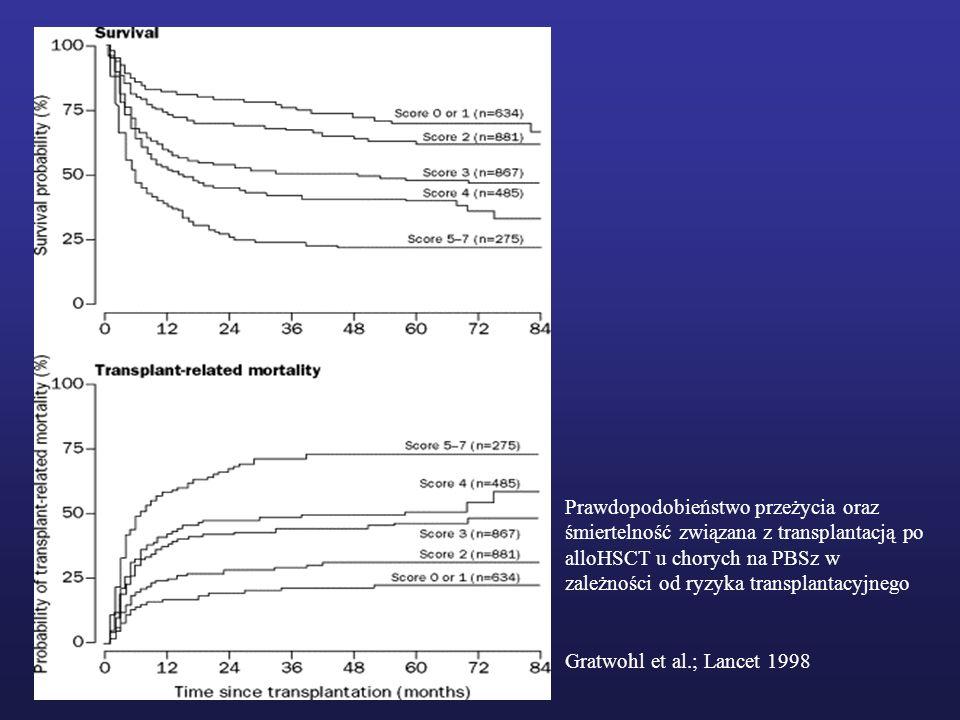 Prawdopodobieństwo przeżycia oraz śmiertelność związana z transplantacją po alloHSCT u chorych na PBSz w zależności od ryzyka transplantacyjnego Gratw