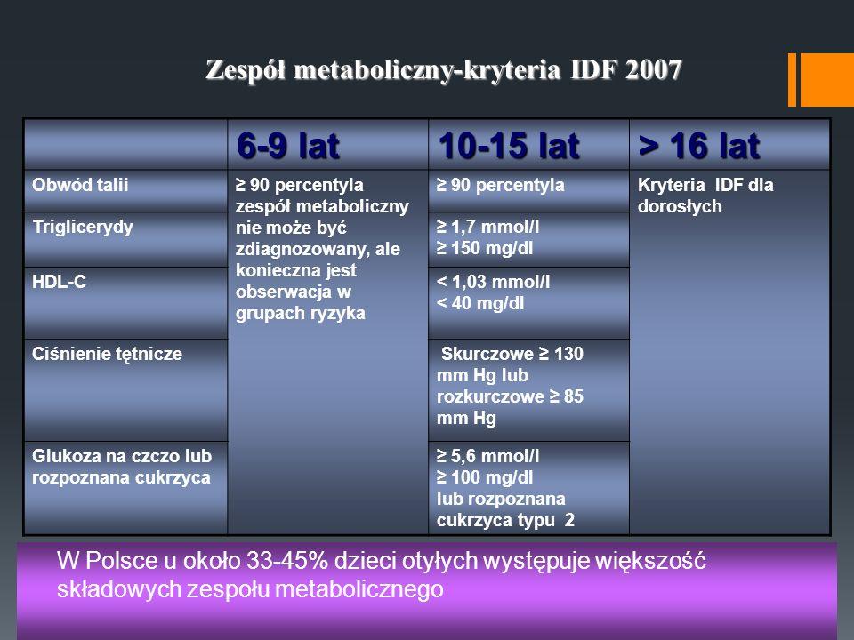 6-9 lat 10-15 lat > 16 lat Obwód talii 90 percentyla zespół metaboliczny nie może być zdiagnozowany, ale konieczna jest obserwacja w grupach ryzyka 90