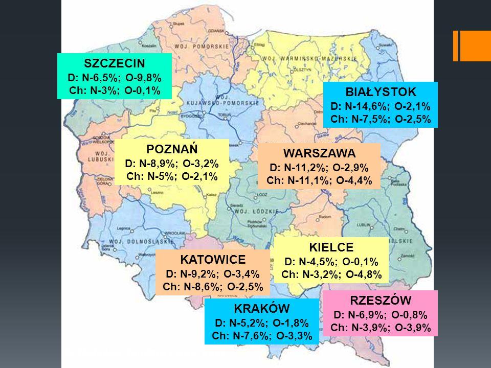 KIELCE D: N-4,5%; O-0,1% Ch: N-3,2%; O-4,8% KATOWICE D: N-9,2%; O-3,4% Ch: N-8,6%; O-2,5% KRAKÓW D: N-5,2%; O-1,8% Ch: N-7,6%; O-3,3% RZESZÓW D: N-6,9