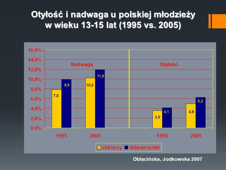 Otyłość i nadwaga u polskiej młodzieży w wieku 13-15 lat (1995 vs. 2005) 9,9 11,9 4,1 6,2 7,8 10,2 3,5 4,9 NadwagaOtyłość Oblacińska, Jodkowska 2007