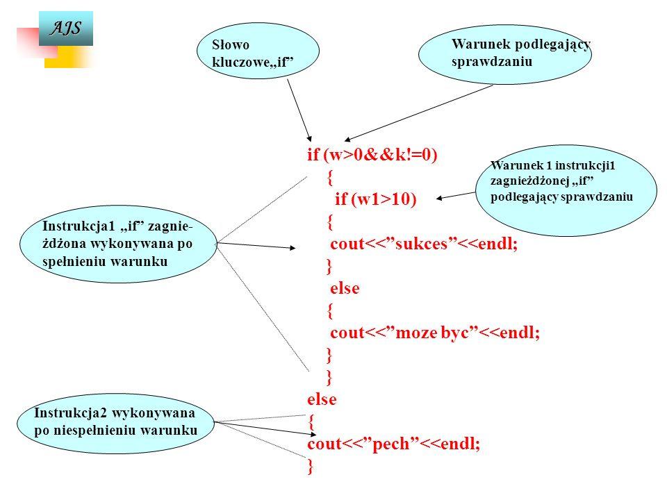 AJS w w1 instrukcja11 instrukcja1 instrukcja12 instrukcja2 N T N T Instrukcja warunkowa if - else zagnieżdżona