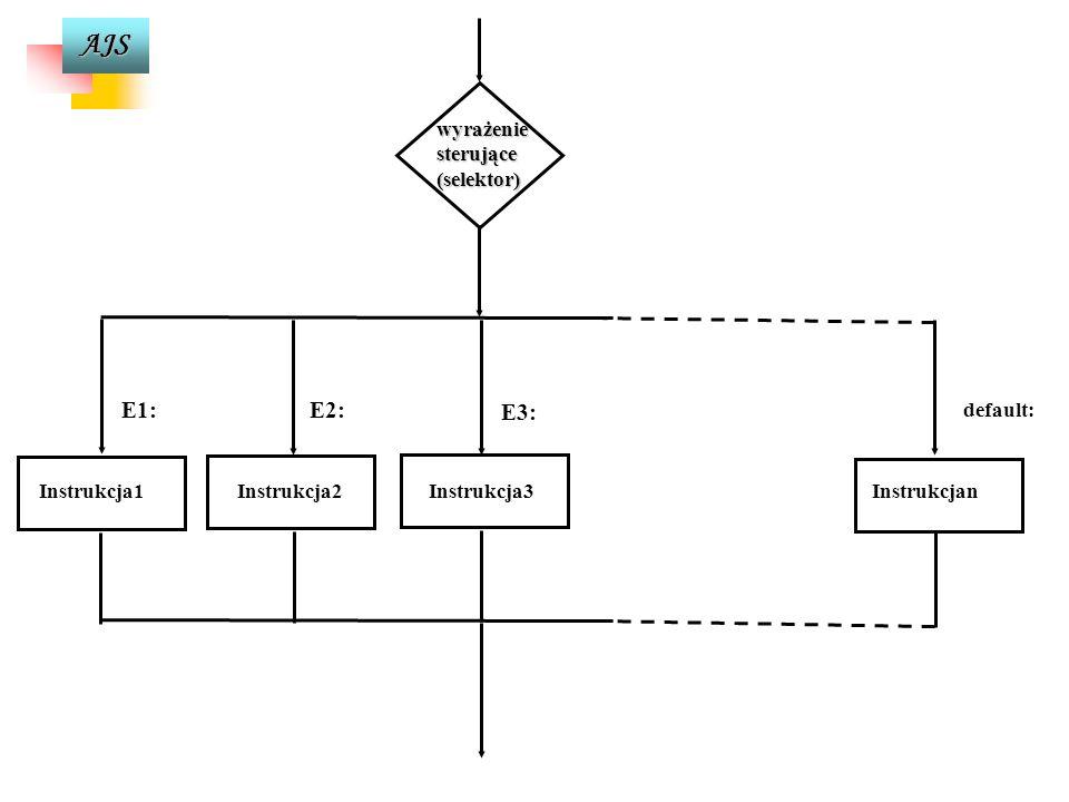 AJS Instrukcja wyboru switch switch (wyrażenie-sterujące) { case E1:instrukcj1; break; case E2:instrukcj2; break;... default : instrukcjan;} Jest to i