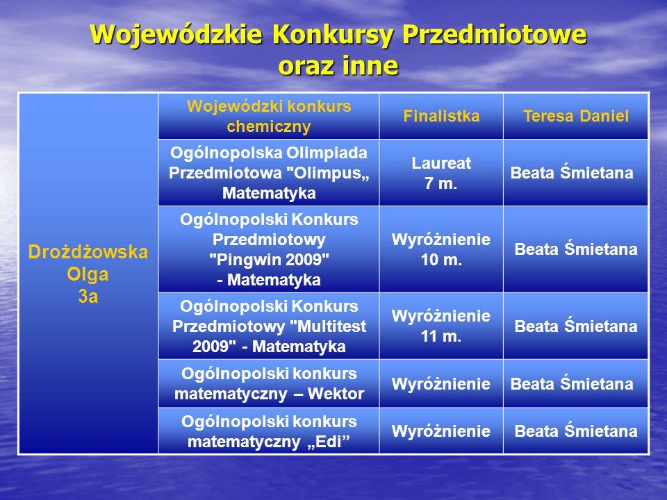 Wojewódzkie Konkursy Przedmiotowe oraz inne Drożdżowska Olga 3a Wojewódzki konkurs chemiczny FinalistkaTeresa Daniel Ogólnopolska Olimpiada Przedmiotowa Olimpus Matematyka Laureat 7 m.