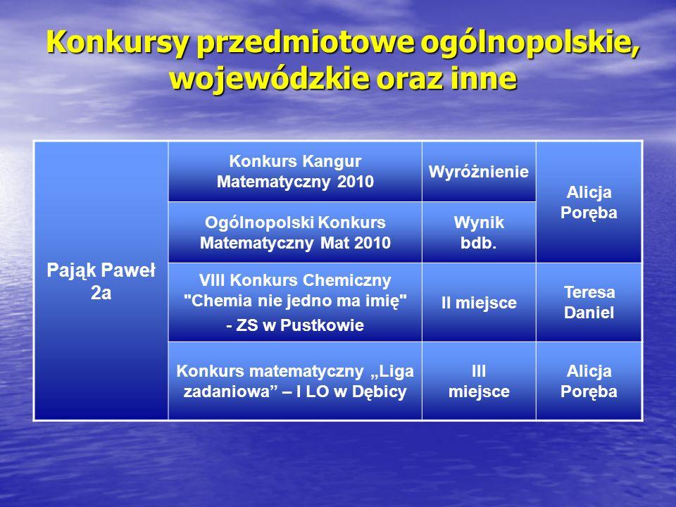 Konkursy przedmiotowe ogólnopolskie, wojewódzkie oraz inne Pająk Paweł 2a Konkurs Kangur Matematyczny 2010 Wyróżnienie Alicja Poręba Ogólnopolski Konkurs Matematyczny Mat 2010 Wynik bdb.