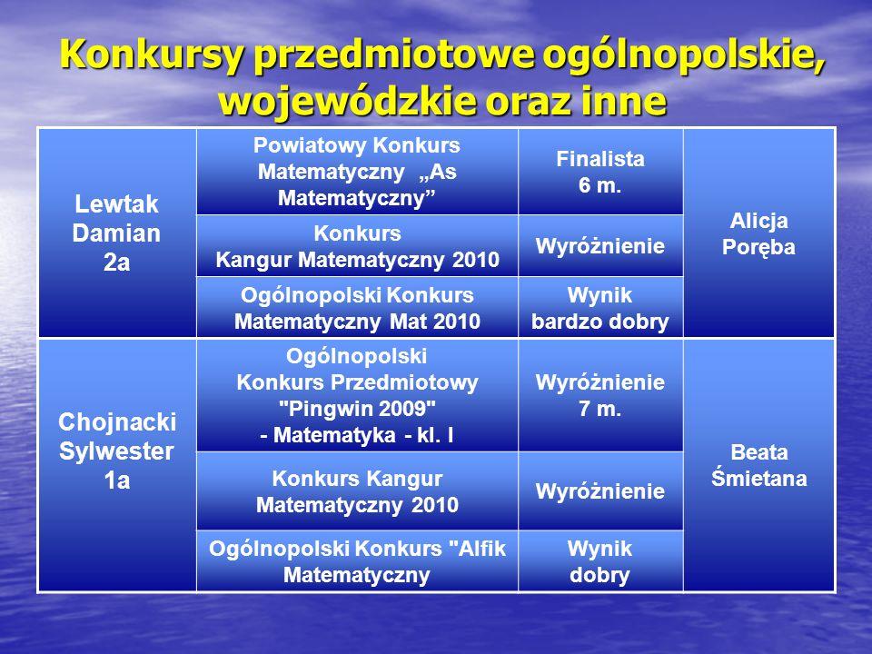 Konkursy przedmiotowe ogólnopolskie, wojewódzkie oraz inne Lewtak Damian 2a Powiatowy Konkurs Matematyczny As Matematyczny Finalista 6 m.