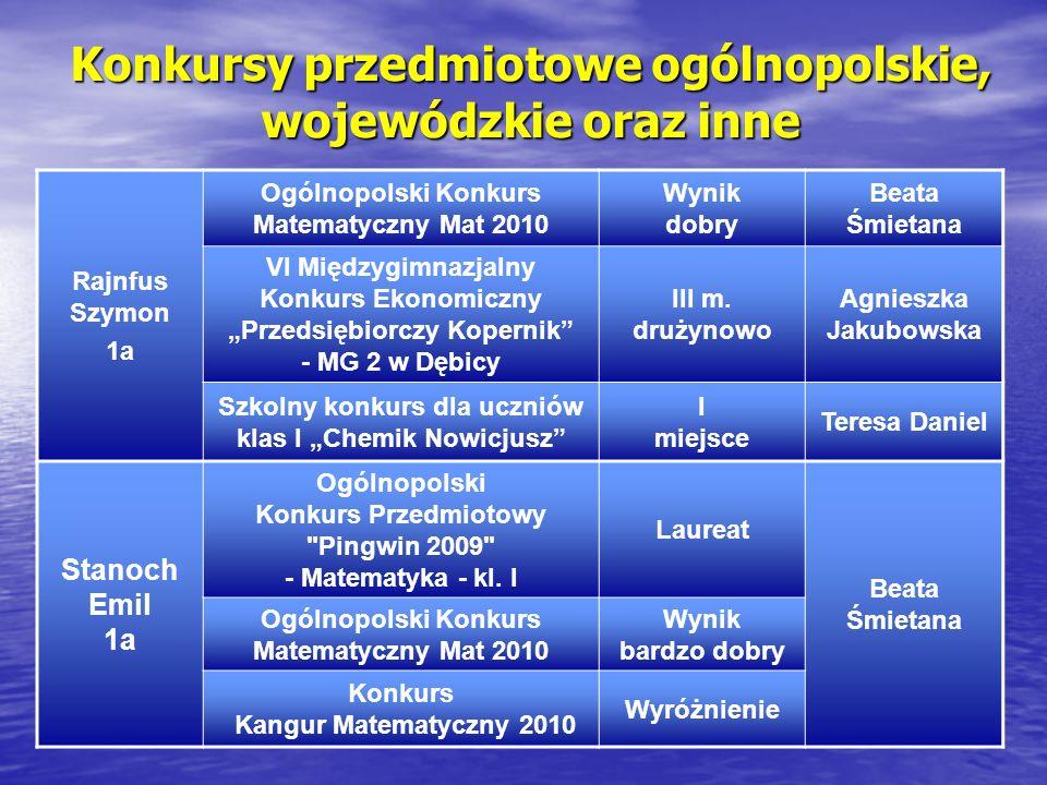 Konkursy przedmiotowe ogólnopolskie, wojewódzkie oraz inne Rajnfus Szymon 1a Ogólnopolski Konkurs Matematyczny Mat 2010 Wynik dobry Beata Śmietana VI